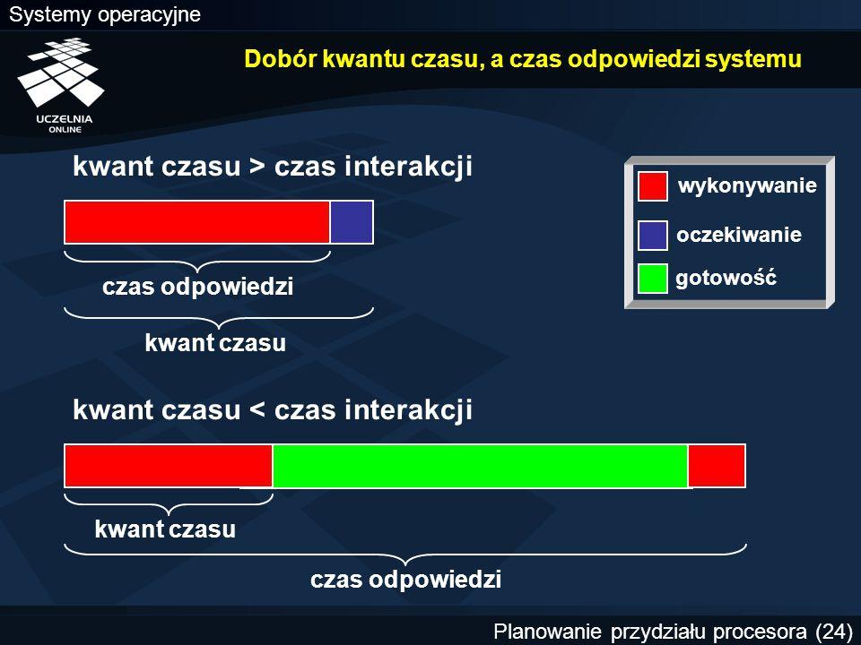 Systemy operacyjne Planowanie przydziału procesora (24) Dobór kwantu czasu, a czas odpowiedzi systemu czas odpowiedzi kwant czasu czas odpowiedzi kwan