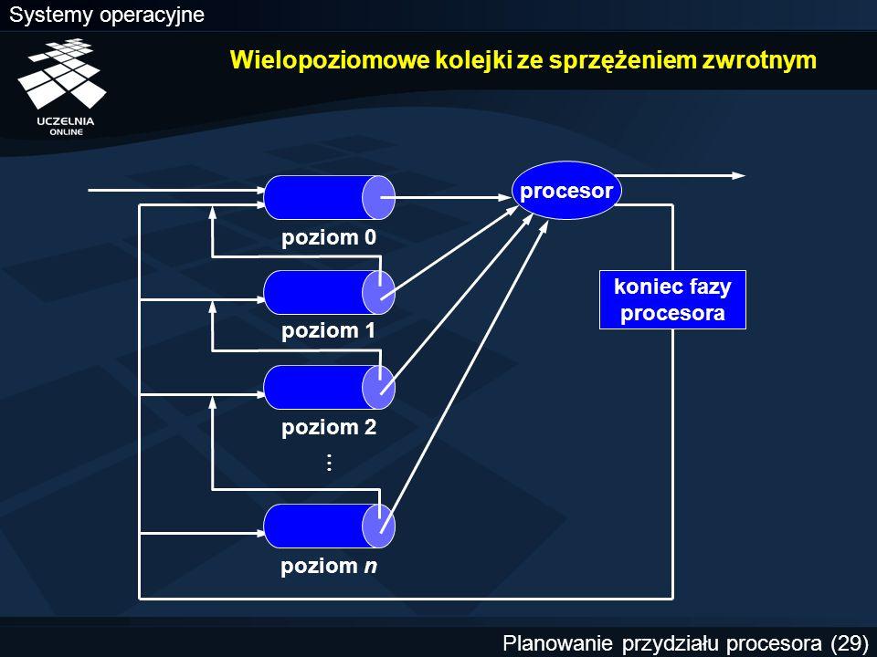 Systemy operacyjne Planowanie przydziału procesora (29) Wielopoziomowe kolejki ze sprzężeniem zwrotnym procesor poziom 0 poziom 1 poziom n poziom 2 ko