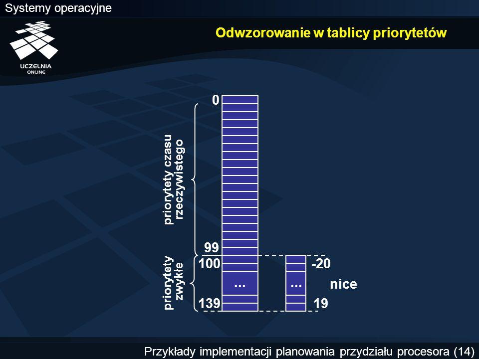 Systemy operacyjne Przykłady implementacji planowania przydziału procesora (14) Odwzorowanie w tablicy priorytetów... 99 priorytety czasu rzeczywisteg