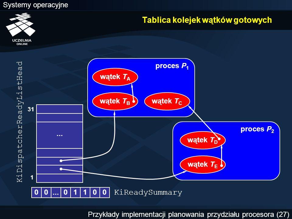 Systemy operacyjne Przykłady implementacji planowania przydziału procesora (27)... proces P 1 Tablica kolejek wątków gotowych 1 31 wątek T A wątek T C