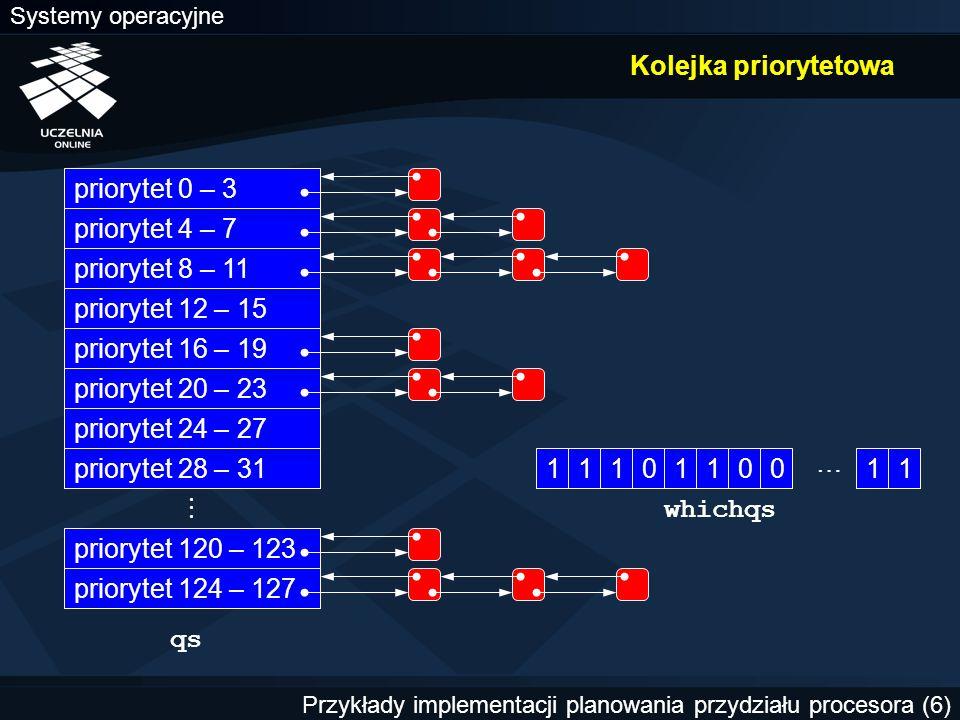 Systemy operacyjne Przykłady implementacji planowania przydziału procesora (6) Kolejka priorytetowa priorytet 0 – 3 priorytet 4 – 7 priorytet 8 – 11 priorytet 12 – 15 priorytet 16 – 19 priorytet 20 – 23 priorytet 24 – 27 priorytet 28 – 31 priorytet 120 – 123 priorytet 124 – 127  qs whichqs 1110110011 …