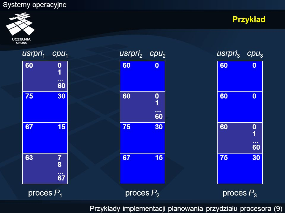 Systemy operacyjne Przykłady implementacji planowania przydziału procesora (9) Przykład 600 1... 60 600 7530600 1... 60 600 67157530600 1... 60 671575