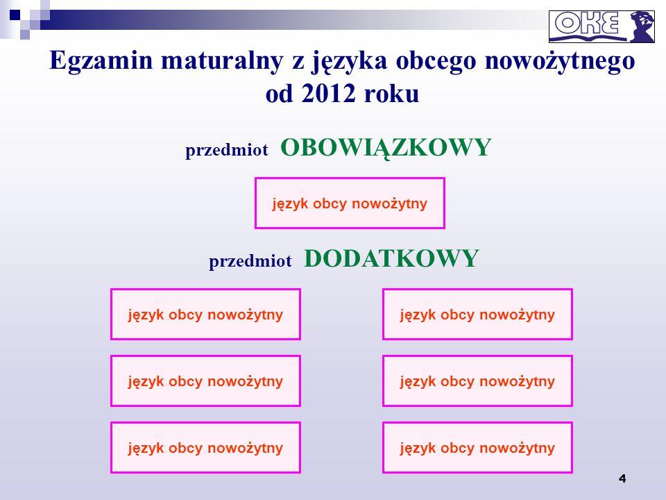 4 Egzamin maturalny z języka obcego nowożytnego od 2012 roku przedmiot OBOWIĄZKOWY język obcy nowożytny przedmiot DODATKOWY język obcy nowożytny