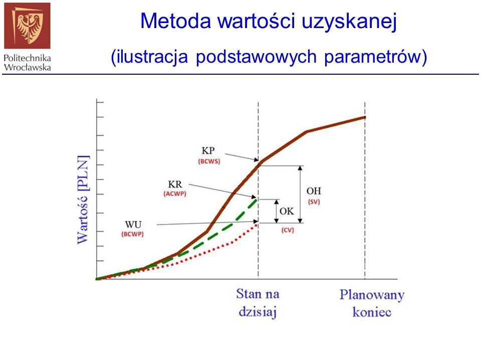 Metoda wartości uzyskanej (ilustracja podstawowych parametrów)