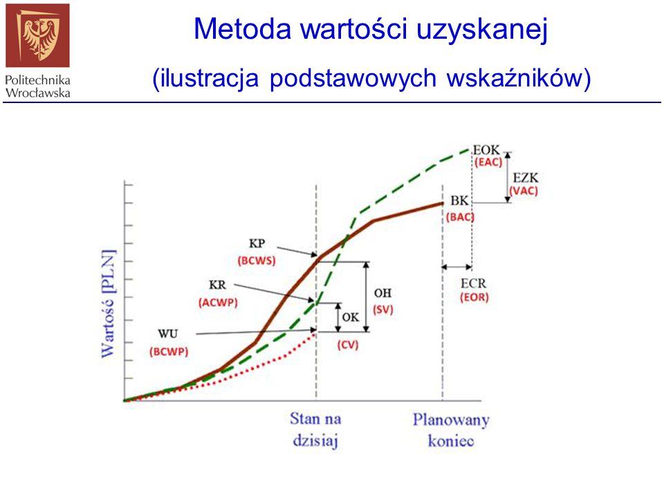 Metoda wartości uzyskanej (ilustracja podstawowych wskaźników)