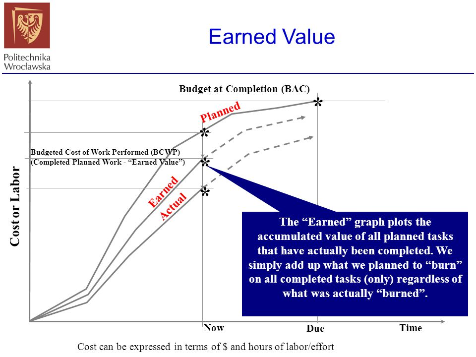 """Earned Value Cost or Labor Time Budget at Completion (BAC) * Budgeted Cost of Work Performed (BCWP) (Completed Planned Work - """"Earned Value"""") Now * Pl"""