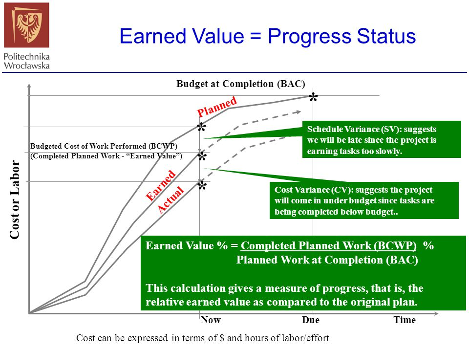 """Earned Value = Progress Status Cost or Labor Time Budget at Completion (BAC) * Budgeted Cost of Work Performed (BCWP) (Completed Planned Work - """"Earne"""