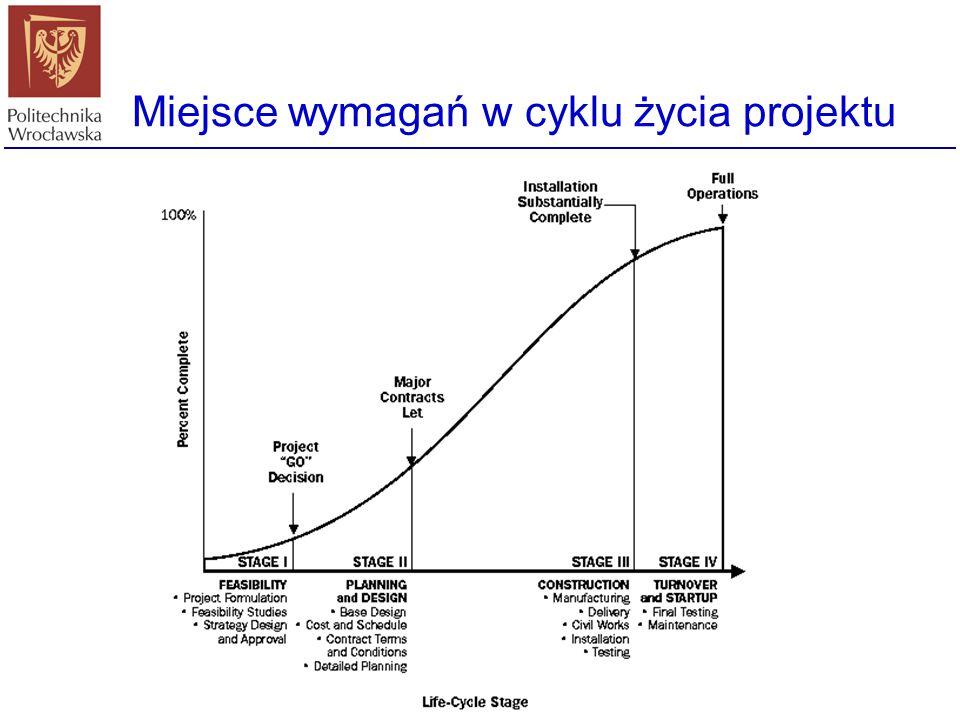Miejsce wymagań w cyklu życia projektu