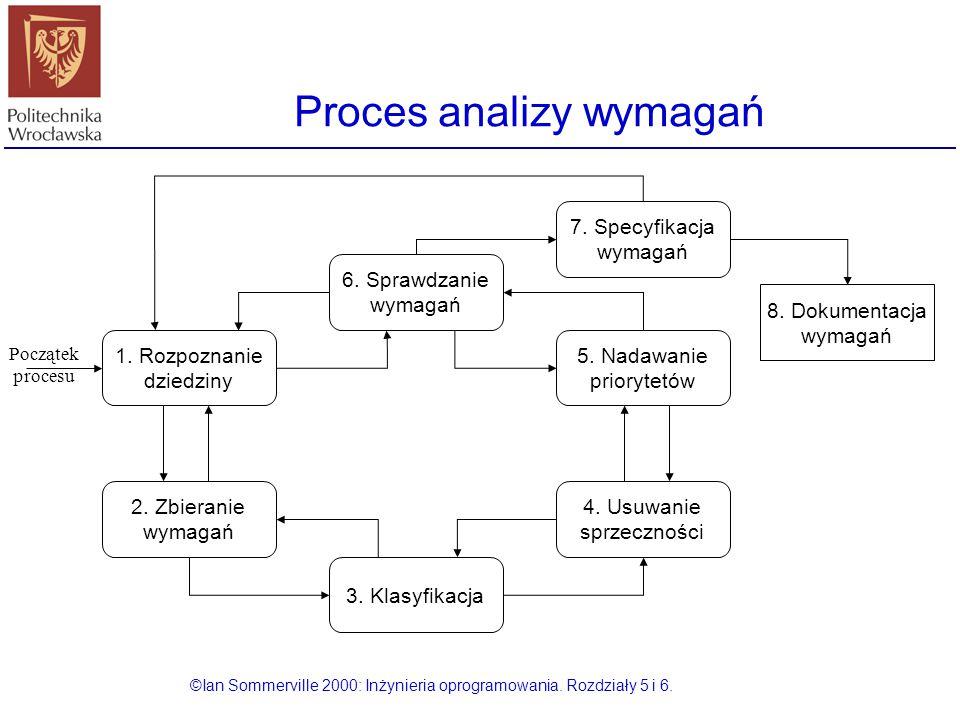 Proces analizy wymagań ©Ian Sommerville 2000: Inżynieria oprogramowania. Rozdziały 5 i 6. 1. Rozpoznanie dziedziny 2. Zbieranie wymagań 3. Klasyfikacj
