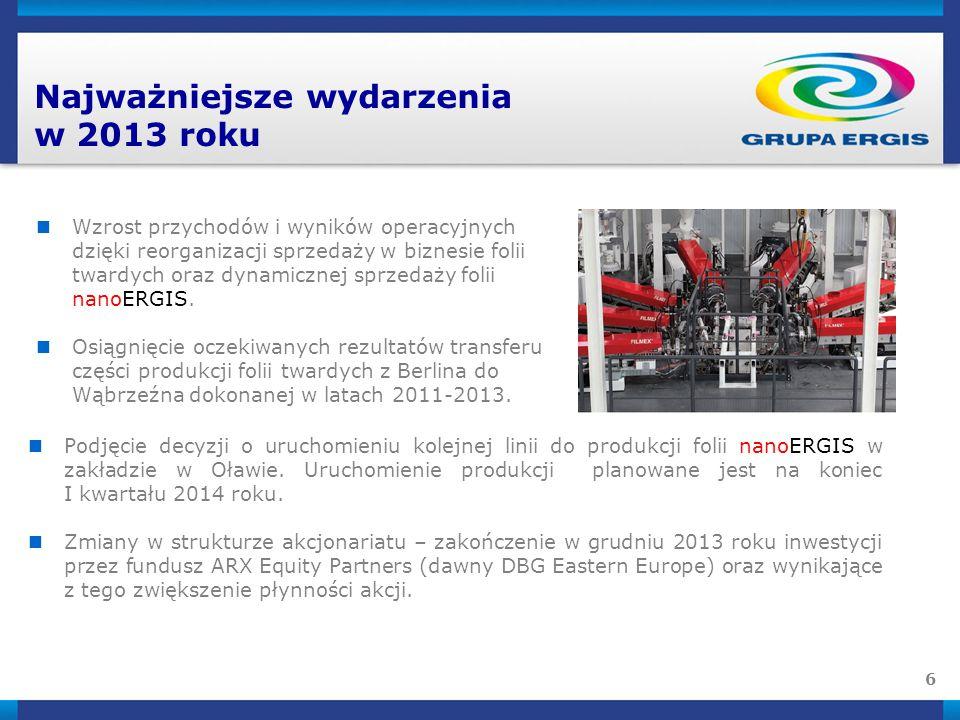 6 Najważniejsze wydarzenia w 2013 roku Wzrost przychodów i wyników operacyjnych dzięki reorganizacji sprzedaży w biznesie folii twardych oraz dynamicznej sprzedaży folii nanoERGIS.