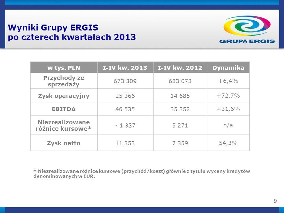 9 Wyniki Grupy ERGIS po czterech kwartałach 2013 * Niezrealizowane różnice kursowe (przychód/koszt) głównie z tytułu wyceny kredytów denominowanych w EUR.
