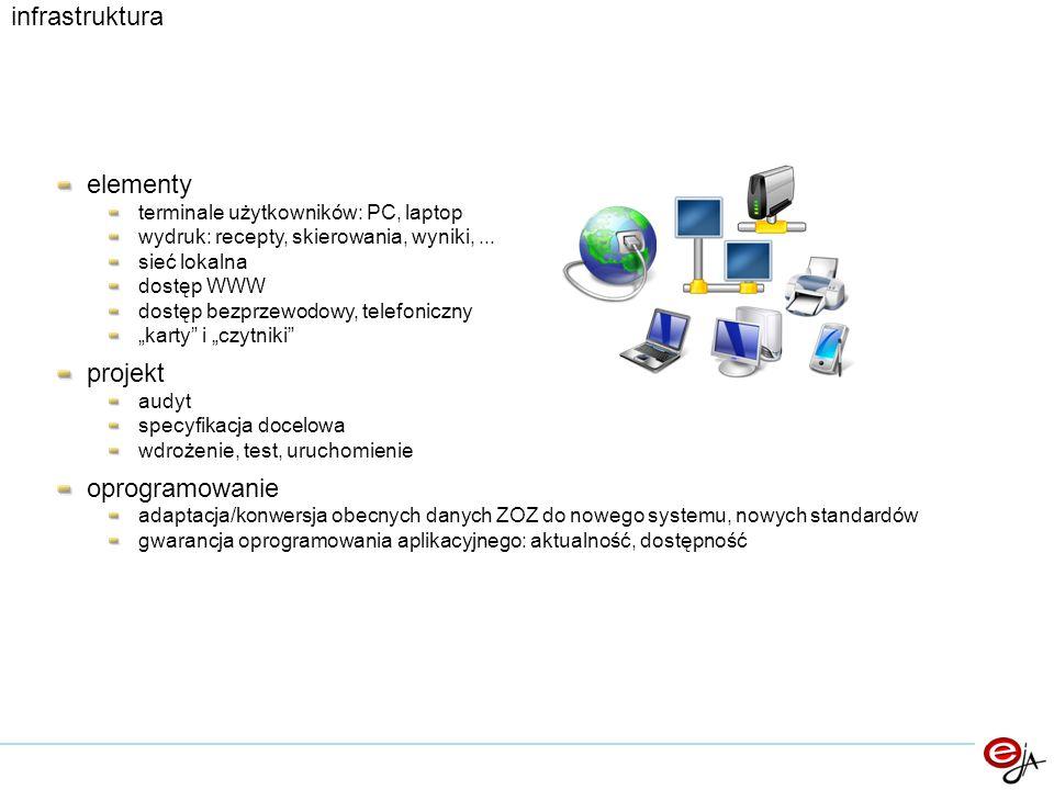 """elementy terminale użytkowników: PC, laptop wydruk: recepty, skierowania, wyniki,... sieć lokalna dostęp WWW dostęp bezprzewodowy, telefoniczny """"karty"""