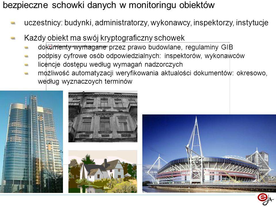 bezpieczne schowki danych w monitoringu obiektów uczestnicy: budynki, administratorzy, wykonawcy, inspektorzy, instytucje Każdy obiekt ma swój kryptog