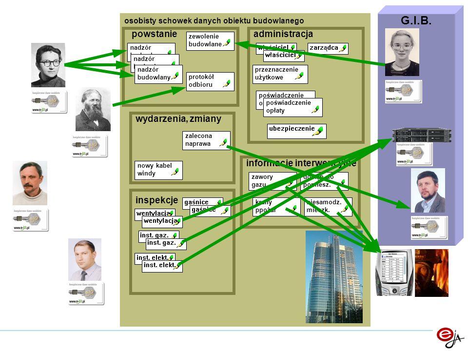 osobisty schowek danych obiektu budowlanego protokół odbioru powstanieadministracja inspekcje właściciel zarządca przeznaczenie użytkowe poświadczenie