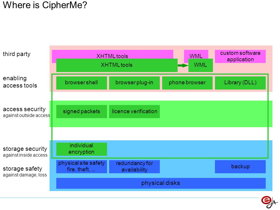 Where is CipherMe? physical disks backup individual encryption storage security against inside access storage safety against damage, loss signed packe