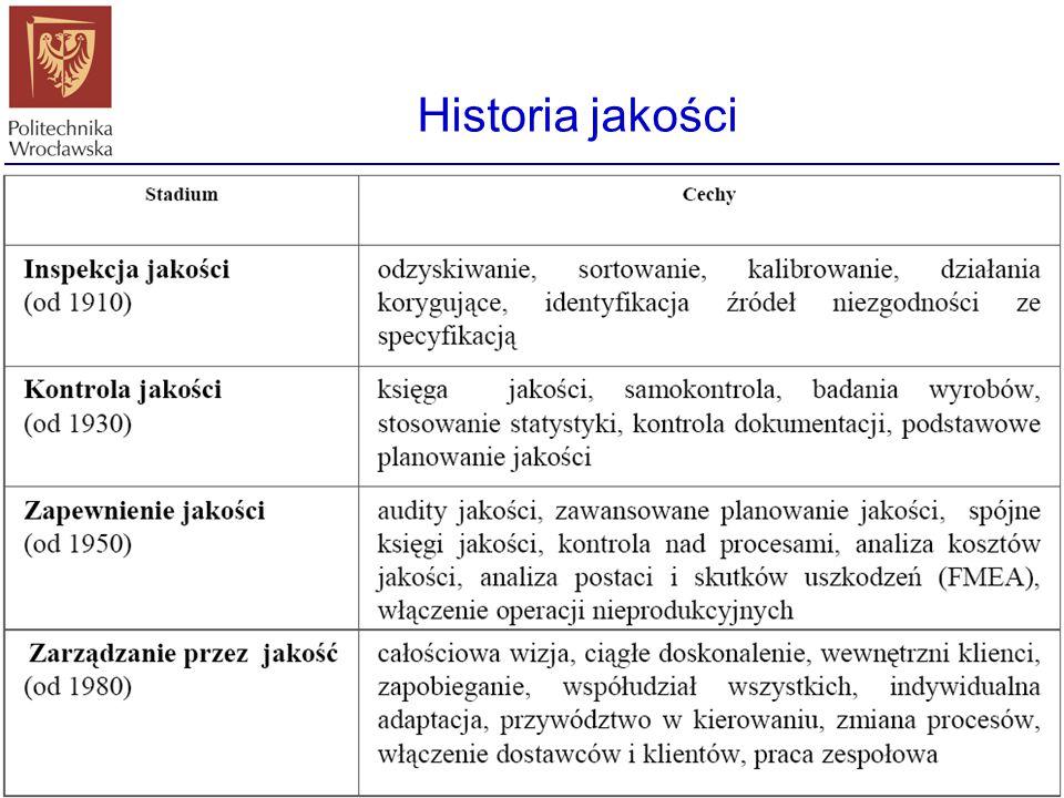 Historia jakości Mistrzostwo i cechy rzemieślnicze (do XIXw) Manufaktury (XIX w.) Kontrola Techniczna (od 1910) Kontrola Jakości (od 1930-40) Zapewnie