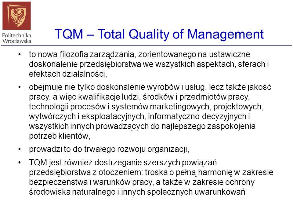TQM – Total Quality of Management Zarządzanie przez jakość (ang. Total Quality Management, inaczej: kompleksowe zarządzanie przez jakość, kompleksowe