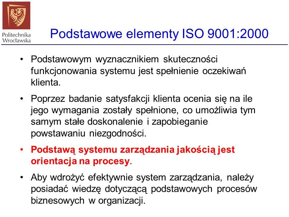 Podstawowe elementy ISO 9001:2000 Doskonalenie systemu i procesów jest w normie ISO 9001:2000 działaniem ciągłym i podstawową miarą wartości systemu z