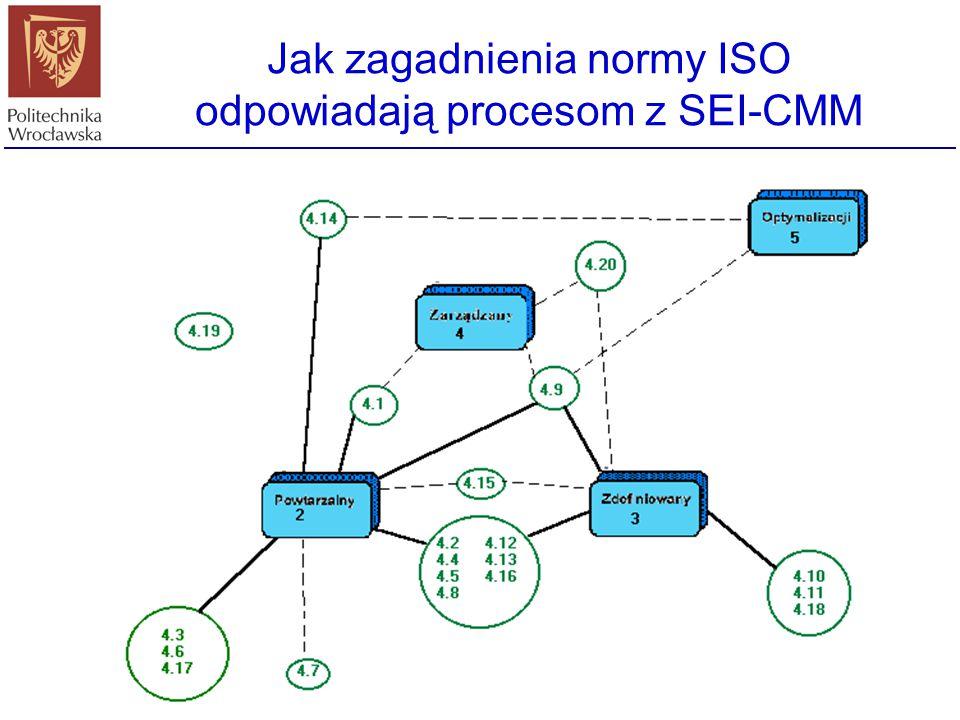 Użyteczność modelu CMM Oprogramowanie staje się coraz bardziej złożone i coraz ważniejsze staje się jego niezawodne działanie Model CMM dostarczając s