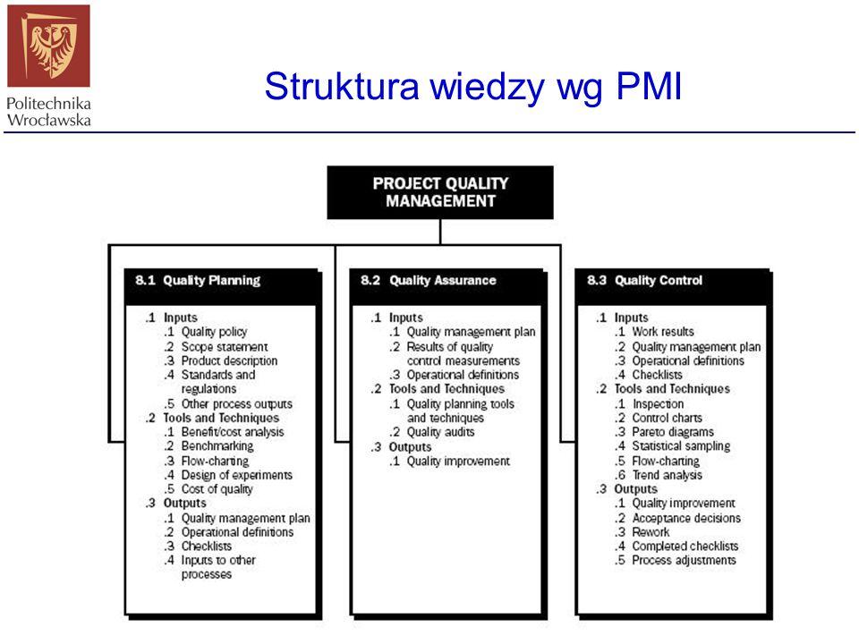 Struktura wiedzy wg SWEBOK