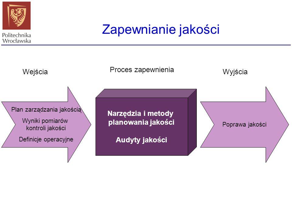 Planowanie jakości Analiza zysków/kosztów Analiza porównawcza Analiza przebiegu Analizy eksperymentalne Polityka jakości Cele projektu Opis produktu N