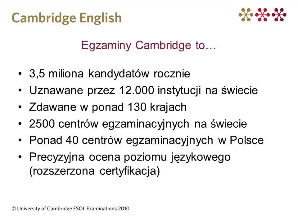 Egzaminy Cambridge to… 3,5 miliona kandydatów rocznie Uznawane przez 12.000 instytucji na świecie Zdawane w ponad 130 krajach 2500 centrów egzaminacyj