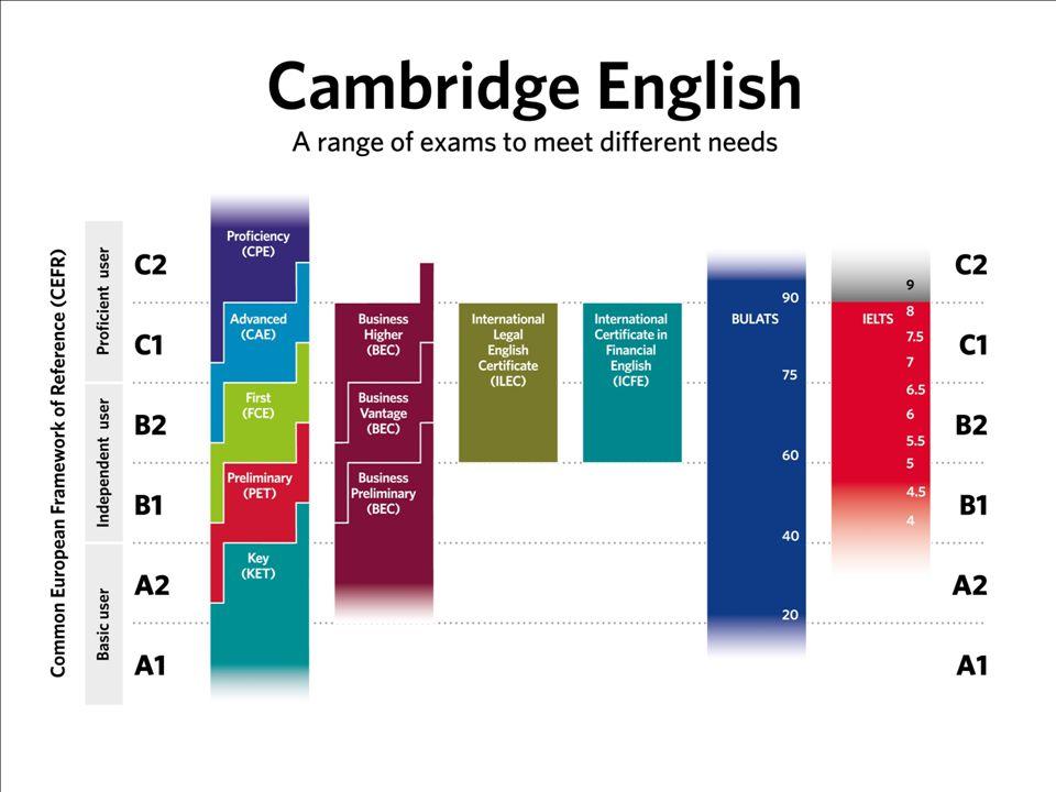Jak działa rozszerzona certyfikacja Ocena A - certyfikat First Certificate in English, kandydat na poziomie C1 Ocena B lub C - First Certificate in English, kandydat na poziomie B2 Poniżej poziomu B2, ale na poziomie B1 - certyfikat Cambridge English na tym poziomie