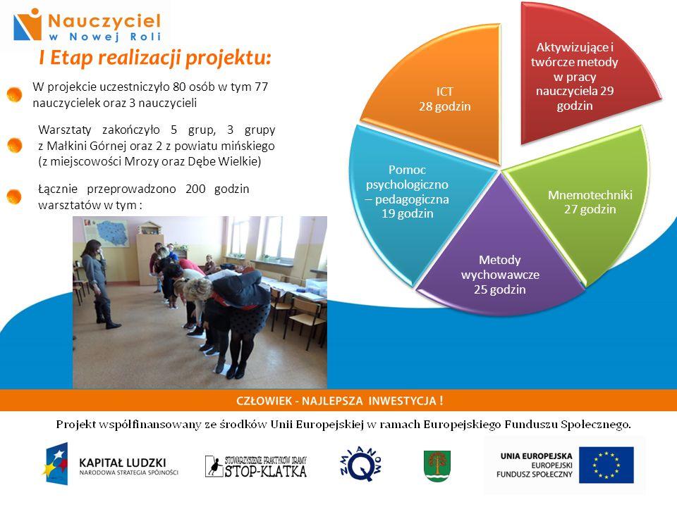 CZŁOWIEK NAJLEPSZA INWESTYCJA ! I Etap realizacji projektu: W projekcie uczestniczyło 80 osób w tym 77 nauczycielek oraz 3 nauczycieli Warsztaty zakoń