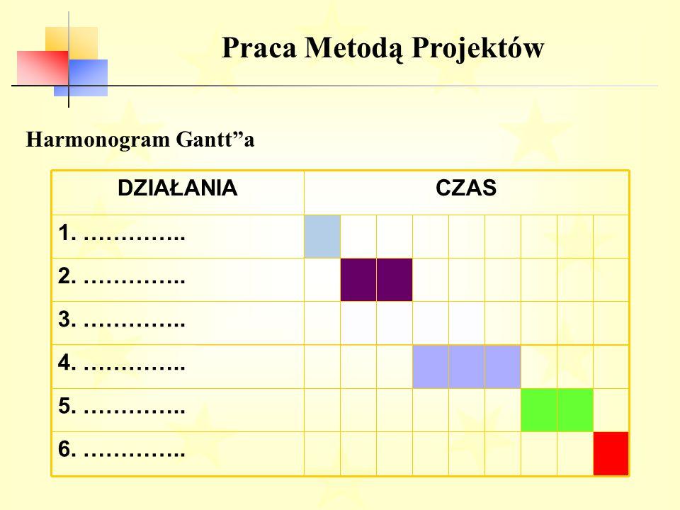 Praca Metodą Projektów Harmonogram Gantt a 6.…………..
