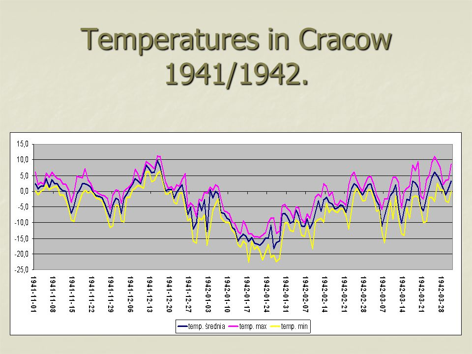 Temperatures in Cracow 1941/1942.