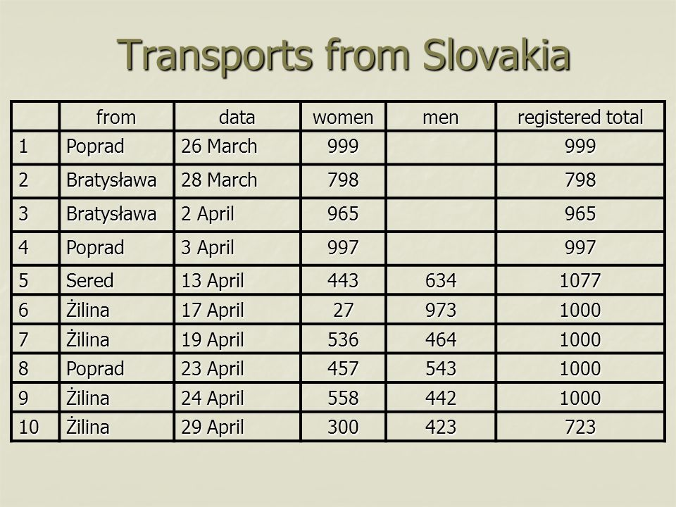 Transports from Slovakia fromdatawomenmen registered total 1Poprad 26 March 999999 2Bratysława 28 March 798798 3Bratysława 2 April 965965 4Poprad 3 April 997997 5Sered 13 April 4436341077 6Żilina 17 April 279731000 7Żilina 19 April 5364641000 8Poprad 23 April 4575431000 9Żilina 24 April 5584421000 10Żilina 29 April 300423723