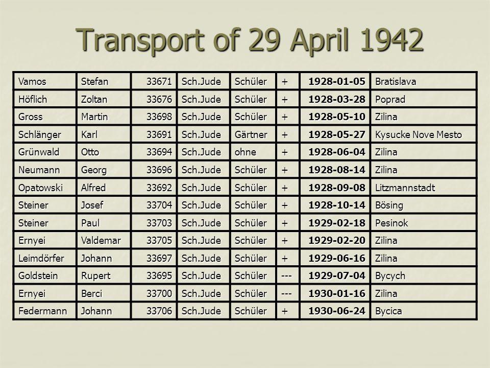 Transport of 29 April 1942 VamosStefan33671Sch.JudeSchüler+1928-01-05Bratislava HöflichZoltan33676Sch.JudeSchüler+1928-03-28Poprad GrossMartin33698Sch.JudeSchüler+1928-05-10Zilina SchlängerKarl33691Sch.JudeGärtner+1928-05-27 Kysucke Nove Mesto GrünwaldOtto33694Sch.Judeohne+1928-06-04Zilina NeumannGeorg33696Sch.JudeSchüler+1928-08-14Zilina OpatowskiAlfred33692Sch.JudeSchüler+1928-09-08Litzmannstadt SteinerJosef33704Sch.JudeSchüler+1928-10-14Bösing SteinerPaul33703Sch.JudeSchüler+1929-02-18Pesinok ErnyeiValdemar33705Sch.JudeSchüler+1929-02-20Zilina LeimdörferJohann33697Sch.JudeSchüler+1929-06-16Zilina GoldsteinRupert33695Sch.JudeSchüler---1929-07-04Bycych ErnyeiBerci33700Sch.JudeSchüler---1930-01-16Zilina FedermannJohann33706Sch.JudeSchüler+1930-06-24Bycica
