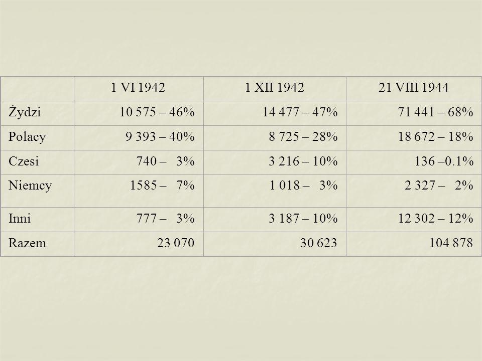 1 VI 19421 XII 194221 VIII 1944 Żydzi10 575 – 46%14 477 – 47%71 441 – 68% Polacy9 393 – 40%8 725 – 28%18 672 – 18% Czesi740 – 3%3 216 – 10%136 –0.1% Niemcy1585 – 7%1 018 – 3%2 327 – 2% Inni777 – 3%3 187 – 10%12 302 – 12% Razem23 07030 623104 878