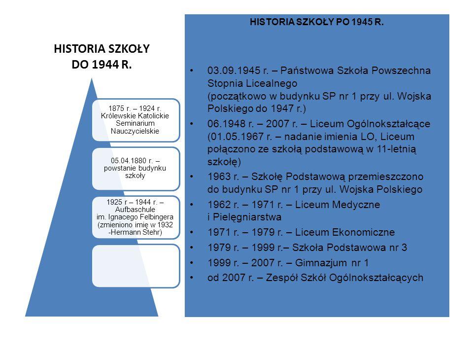 HISTORIA SZKOŁY DO 1944 R. HISTORIA SZKOŁY PO 1945 R. 03.09.1945 r. – Państwowa Szkoła Powszechna Stopnia Licealnego (początkowo w budynku SP nr 1 prz