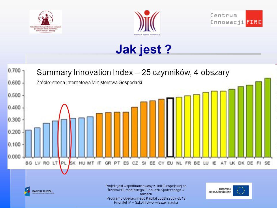 Jak jest ? Projekt jest współfinansowany z Unii Europejskiej ze środków Europejskiego Funduszu Społecznego w ramach Programu Operacyjnego Kapitał Ludz