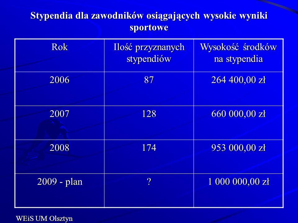Stypendia dla zawodników osiągających wysokie wyniki sportowe Rok Ilość przyznanych stypendiów Wysokość środków na stypendia 200687 264 400,00 zł 2007