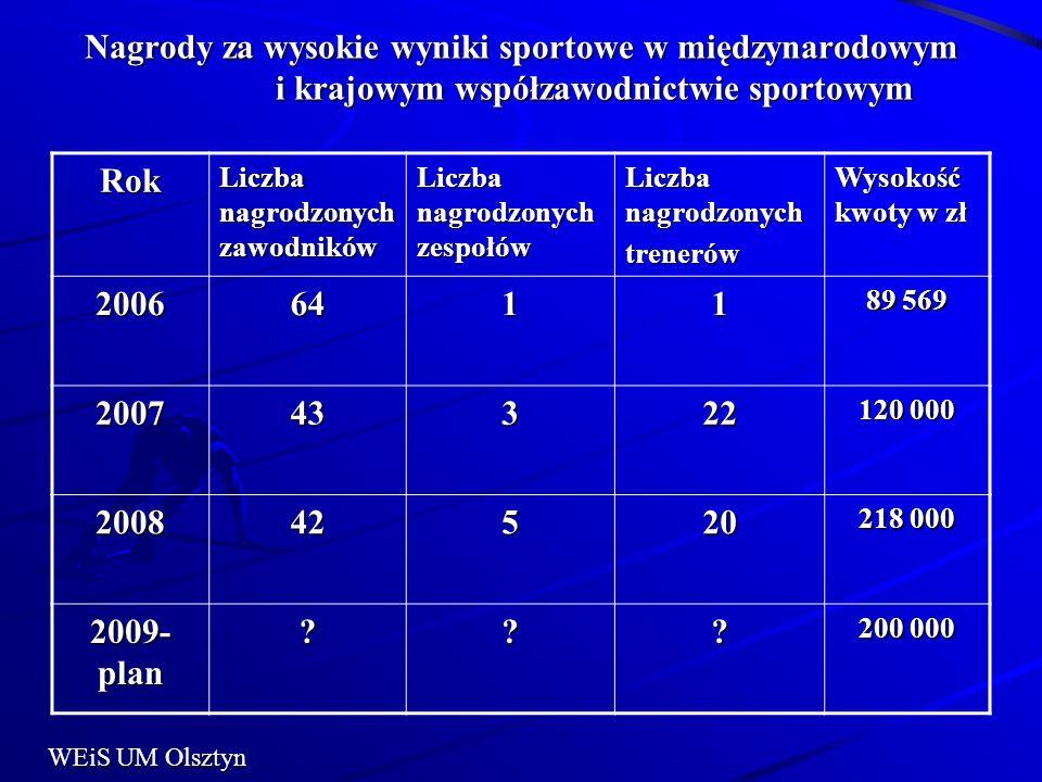 Nagrody za wysokie wyniki sportowe w międzynarodowym i krajowym współzawodnictwie sportowym Rok Liczba nagrodzonych zawodników Liczba nagrodzonych zes