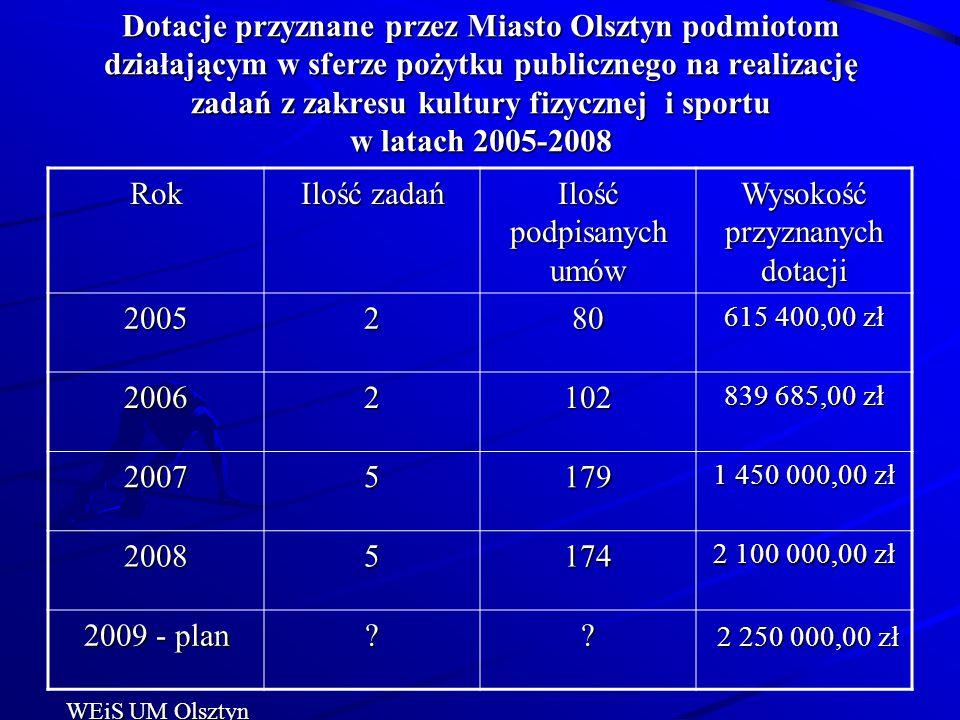 Dotacje przyznane przez Miasto Olsztyn podmiotom działającym w sferze pożytku publicznego na realizację zadań z zakresu kultury fizycznej i sportu w l