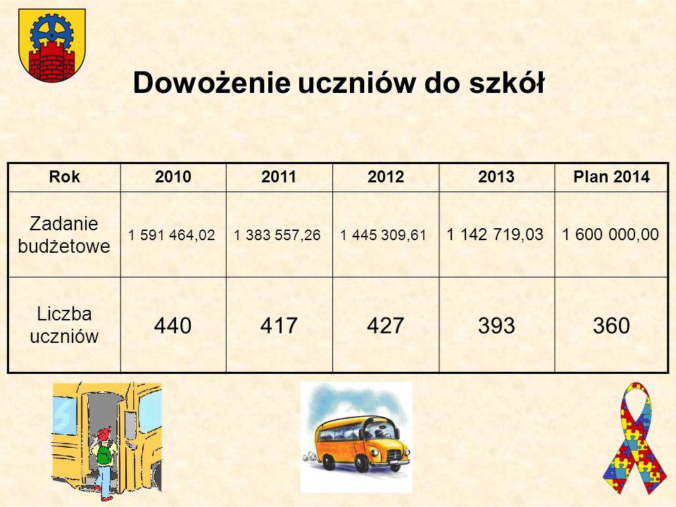 Dowożenie uczniów do szkół Rok2010201120122013Plan 2014 Zadanie budżetowe 1 591 464,021 383 557,261 445 309,61 1 142 719,031 600 000,00 Liczba uczniów