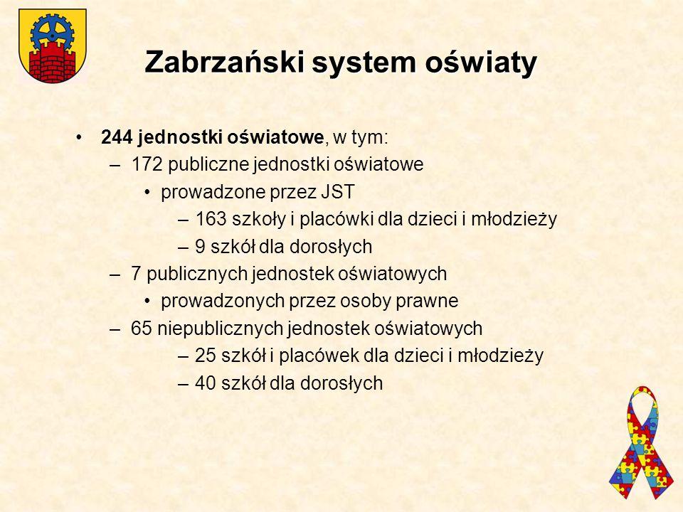 Zabrzański system oświaty 244 jednostki oświatowe, w tym: –172 publiczne jednostki oświatowe prowadzone przez JST –163 szkoły i placówki dla dzieci i