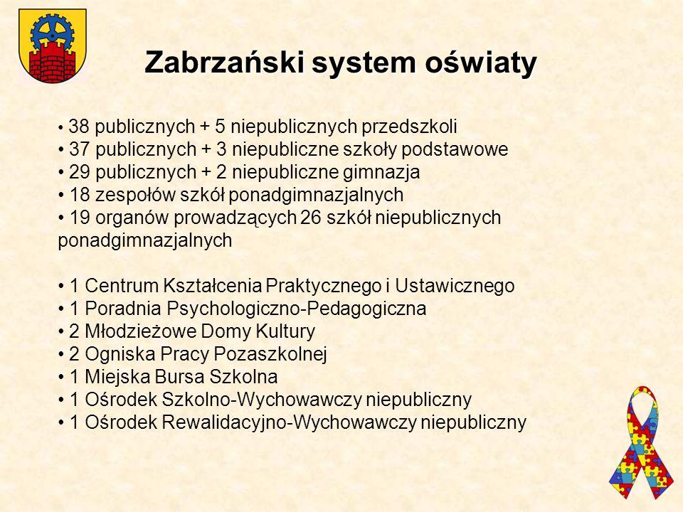 Zabrzański system oświaty Zabrzański system oświaty 38 publicznych + 5 niepublicznych przedszkoli 37 publicznych + 3 niepubliczne szkoły podstawowe 29