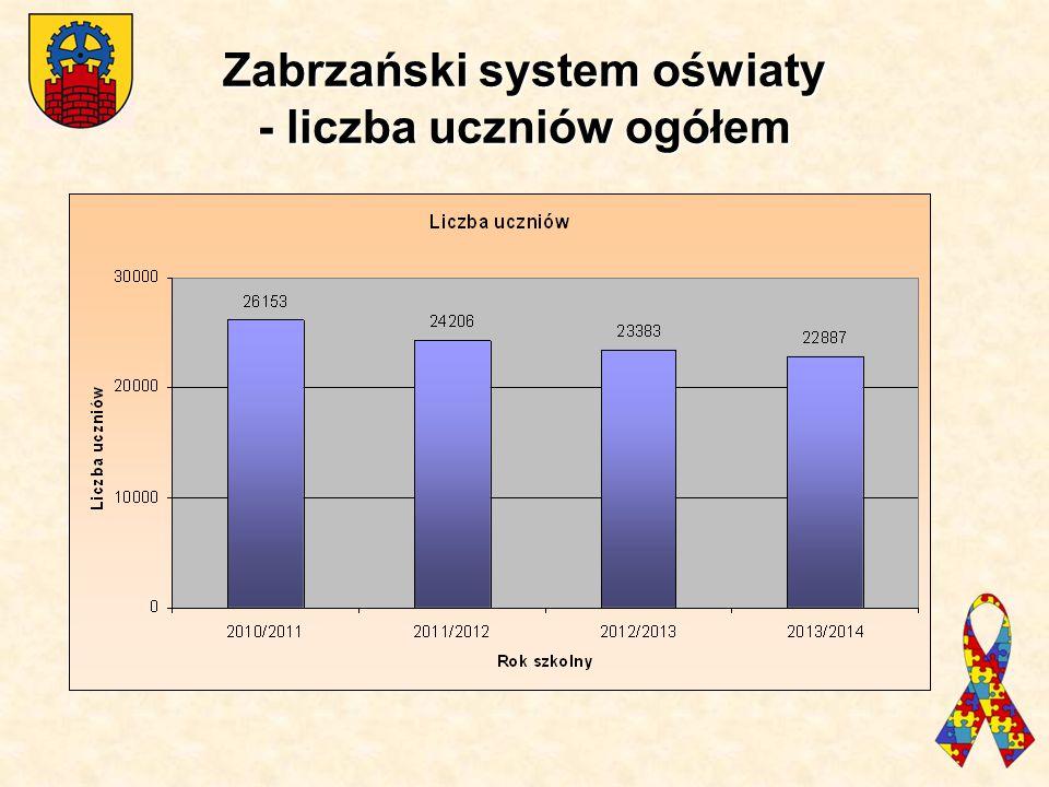Zabrzański system oświaty - liczba uczniów ogółem