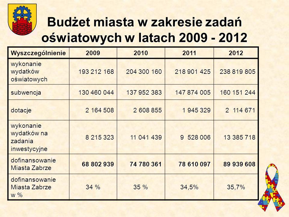 Wyszczególnienie2009201020112012 wykonanie wydatków oświatowych 193 212 168 204 300 160 218 901 425 238 819 805 subwencja 130 460 044 137 952 383 147