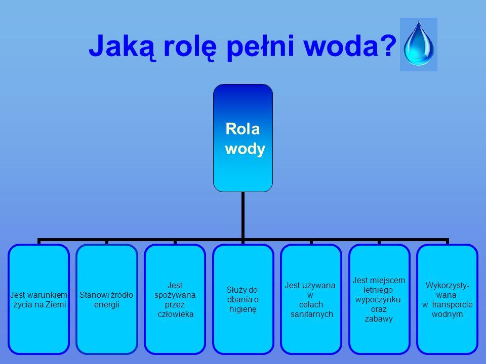 Rodzaje wód Podział podstawowy: wody opadowe wody powierzchniowe wody słone wody słodkie Podział w zależności od czystości i zastosowania: woda pitna woda wodociągowa (w ogrodzie) woda destylowana (w laboratoriach) woda brudna (ścieki)