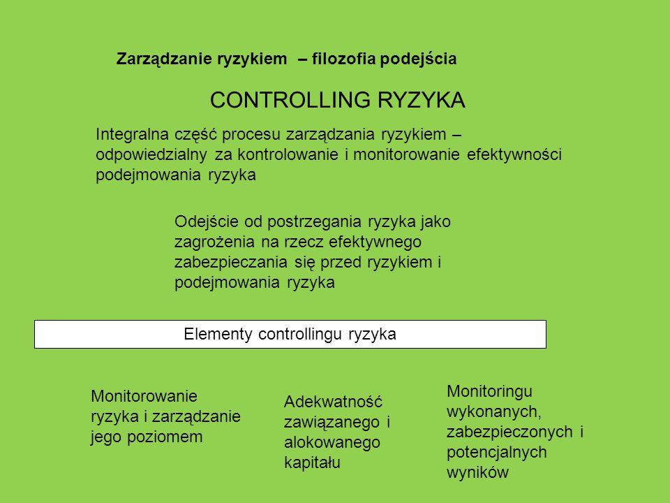Zarządzanie ryzykiem – filozofia podejścia Elementy controllingu ryzyka CONTROLLING RYZYKA Integralna część procesu zarządzania ryzykiem – odpowiedzia