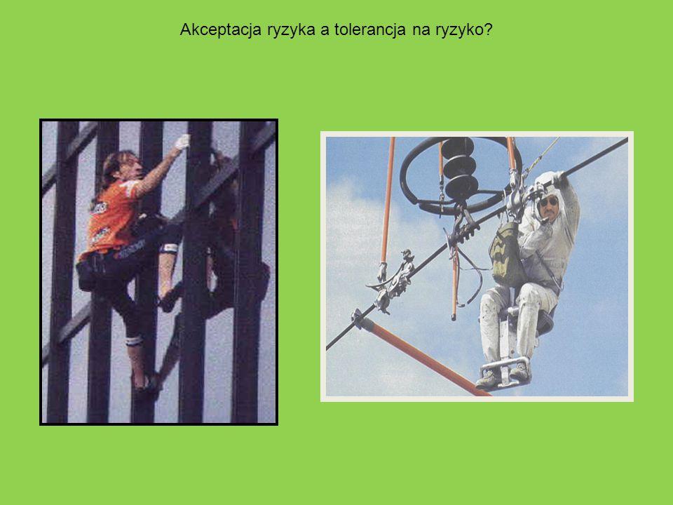 Akceptacja ryzyka a tolerancja na ryzyko?