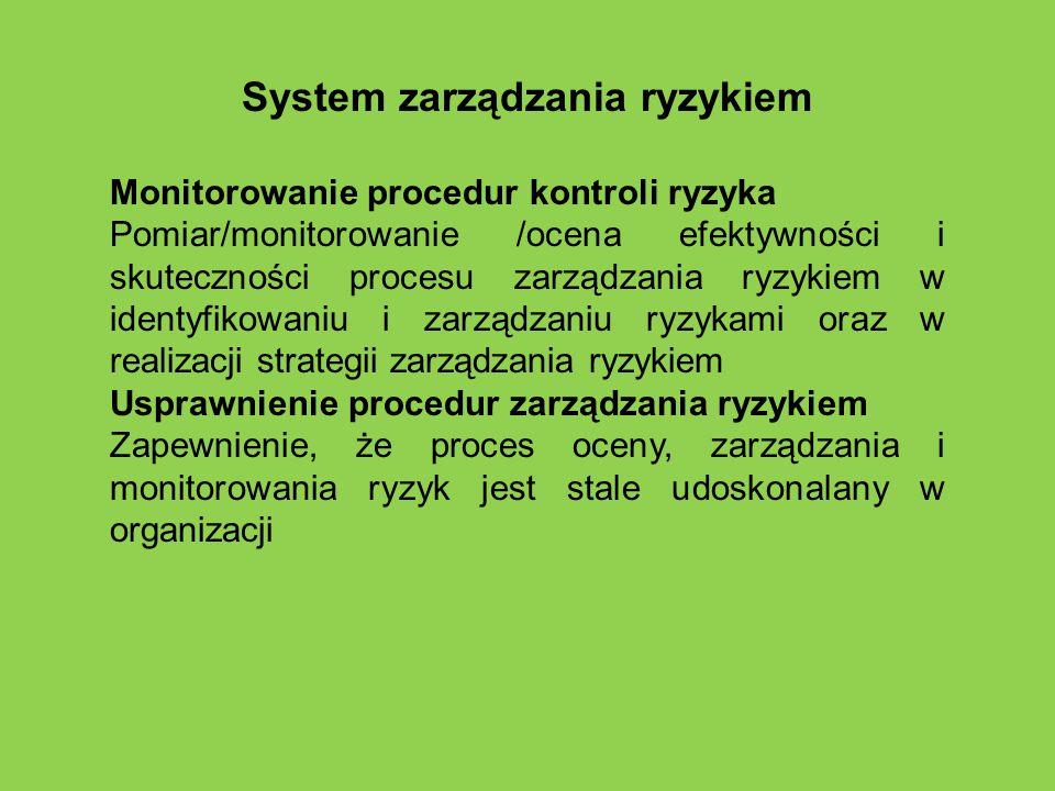 System zarządzania ryzykiem Monitorowanie procedur kontroli ryzyka Pomiar/monitorowanie /ocena efektywności i skuteczności procesu zarządzania ryzykie