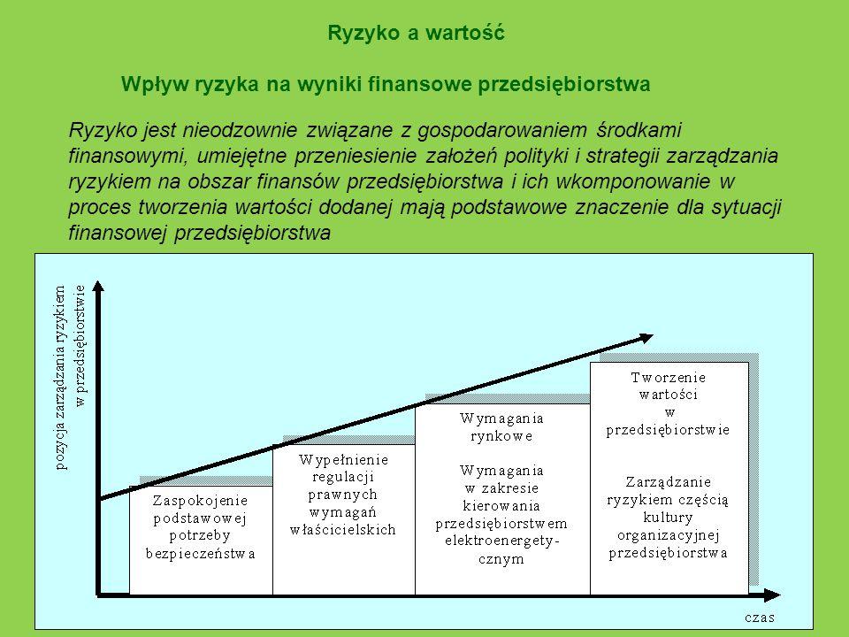 Ryzyko a wartość Wpływ ryzyka na wyniki finansowe przedsiębiorstwa Ryzyko jest nieodzownie związane z gospodarowaniem środkami finansowymi, umiejętne
