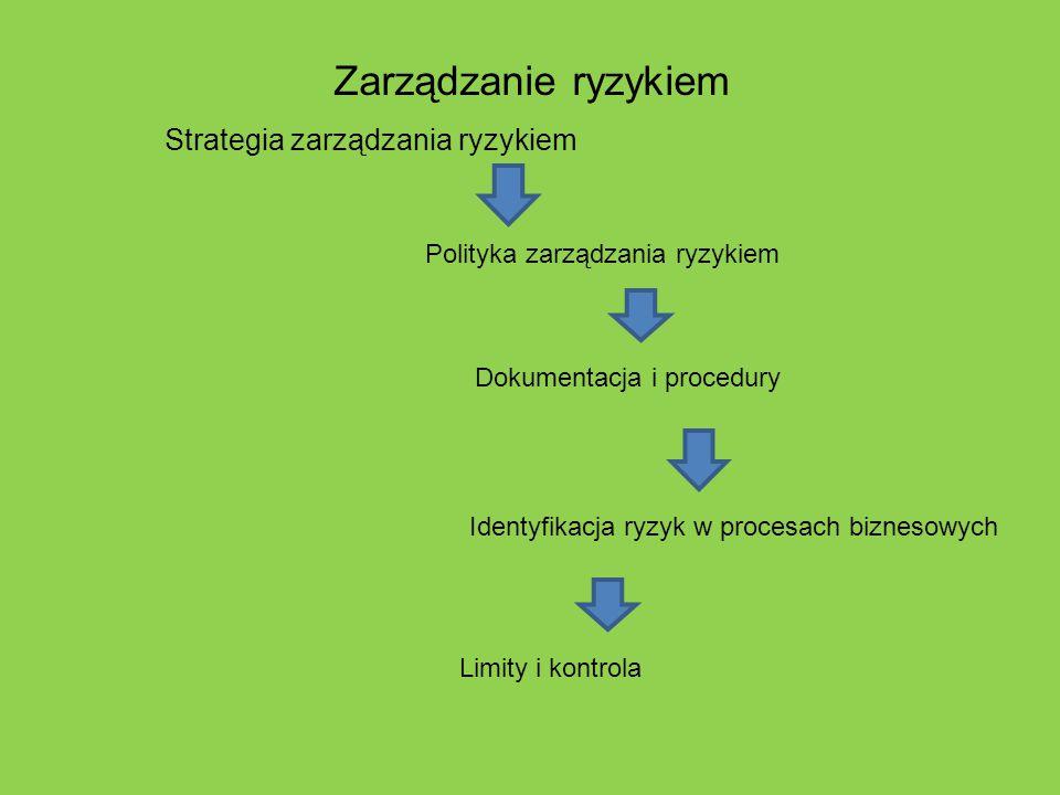 Zarządzanie ryzykiem Strategia zarządzania ryzykiem Polityka zarządzania ryzykiem Dokumentacja i procedury Identyfikacja ryzyk w procesach biznesowych