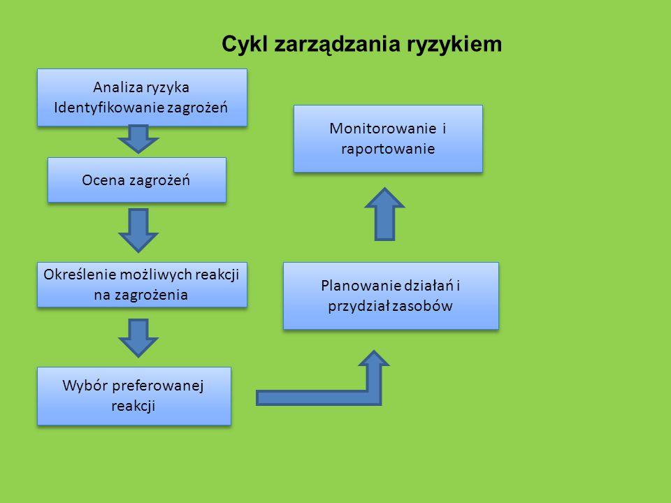 Cykl zarządzania ryzykiem Analiza ryzyka Identyfikowanie zagrożeń Analiza ryzyka Identyfikowanie zagrożeń Ocena zagrożeń Określenie możliwych reakcji